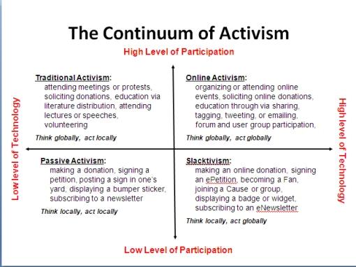 activismcontinuum